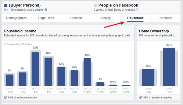 Click the Household tab in Facebook Audience Insights.