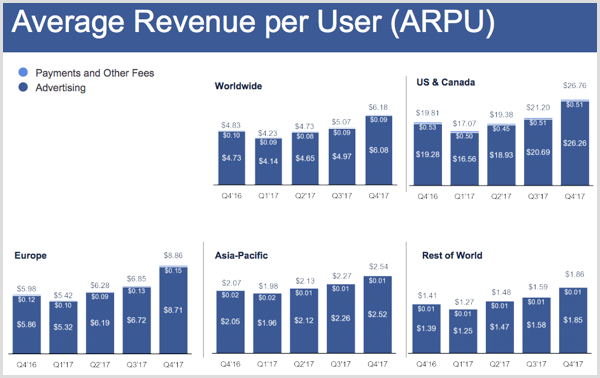 Facebook Q4 2017 results showing average revenue per user.