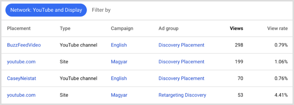 Google Adwords placements results