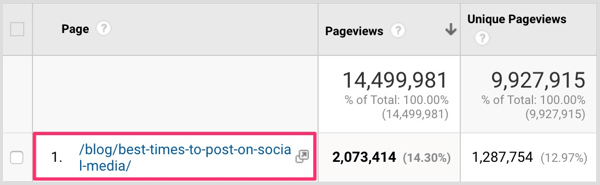 Find your top post in the Google Analytics Behavior > All Pages report.