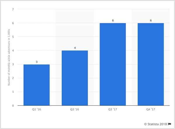 Statista chart of number of active advertisers on Facebook.