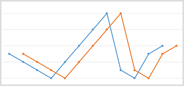 A blue line graph with the brand name data points and an orange line graph with the same data points shifted 20 days later.