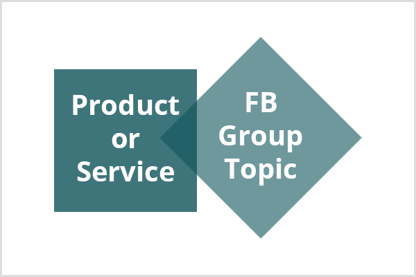 A dark teal square with the text Product or Service connects to a lighter teal diamond with the text Facebook Group Topic.