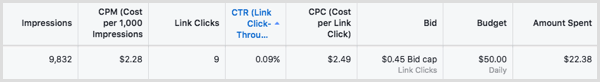 If you get charged by impressions and your Facebook ad doesn't generate many clicks, you still pay.