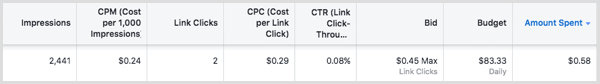 If you get charged by link clicks and your ad doesn't generate many clicks, you don't pay.