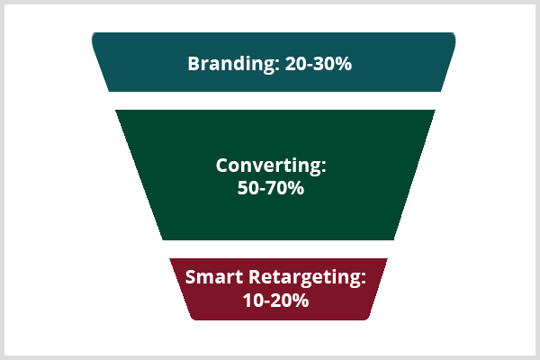 Keith Krance has a formula for branding, converting, and smart retargeting in a Facebook advertising funnel.