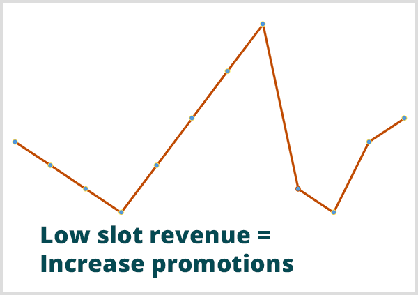 Predictive analytics helped a casino predict when revenue would be low. Image of line graph with the callout Low Slot Revenue = Increase Promotions at low point in graph.
