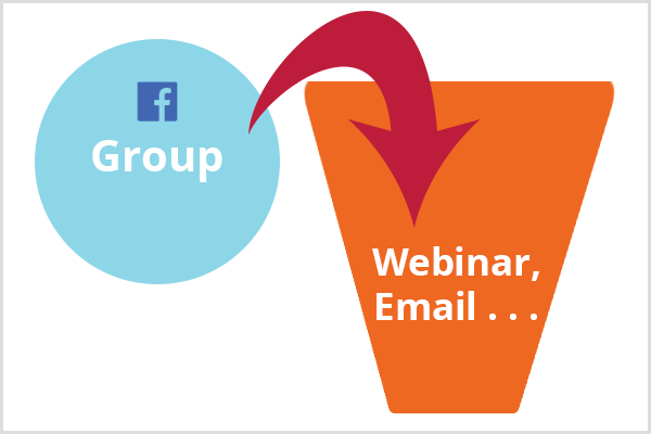 To illustrate moving Facebook group members to a funnel, this image shows the Facebook logo and the word Group in a blue circle next to an orange funnel with the text Webinar, Email. A red arrow connects the blue circle to the orange funnel.
