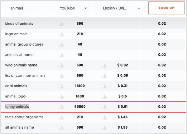 Look for keywords with low competition scores in your Ubersuggest search results.