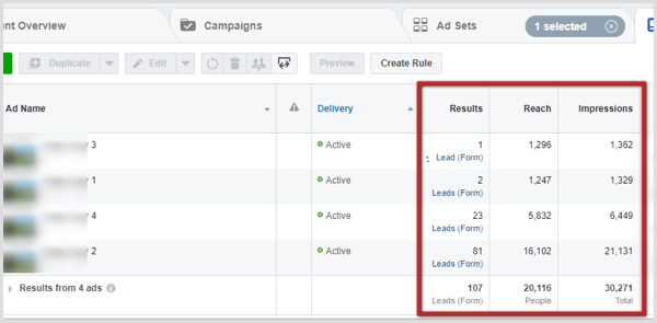 After 24-48 hours, one Facebook ad typically has significantly better reach and results than the others.