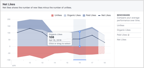 Net Likes in Facebook page Insights.