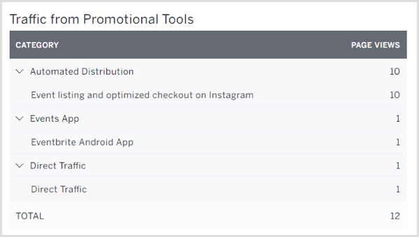 Instagram action button stats on Eventbrite Traffic from Promotional Tools screen