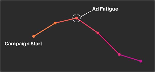 Facebook ad fatigue graph