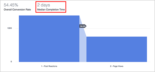 Andrew Foxwell explains how the Median Completion Time metric on the Funnels dashboard in Facebook Analytics is useful to marketers. Above the blue graph of a funnel, the Median Completion Time for the funnel is shown as 2 days.