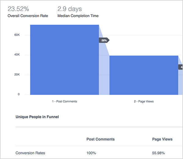 Andrew Foxwell explains the benefits of the Funnels dashboard in Facebook Analytics. Here, a blue graph illustrates the performance of a funnel that tracks post comments, page views, and then purchases. At the top, the Overall Conversion Rate is 23.52% and the Median Completion Time is 2.9 days. Below the graph, you see a chart with the following columns: Post Comments, Page Views, Purchases. The rows in the chart, which aren't pictured, list different metrics.