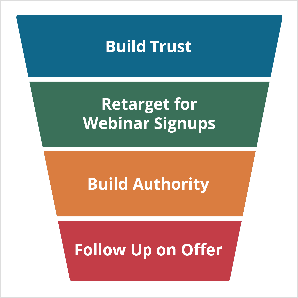 Andrew Hubbard webinar funnel begins with Build Trust and continues with Retarget For Webinar Signups, Build Authority, and Follow Up On Offer.
