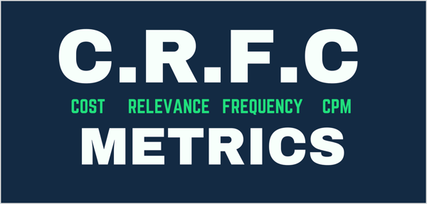 Graph showing CRFC metrics: cost per result, relevance scores, frequency, and CPM.