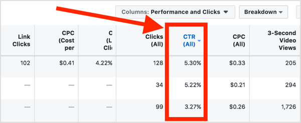 In the Performance and Clicks view, look at other markers that indicate good engagement such as click-through rate (CTR) and video views.