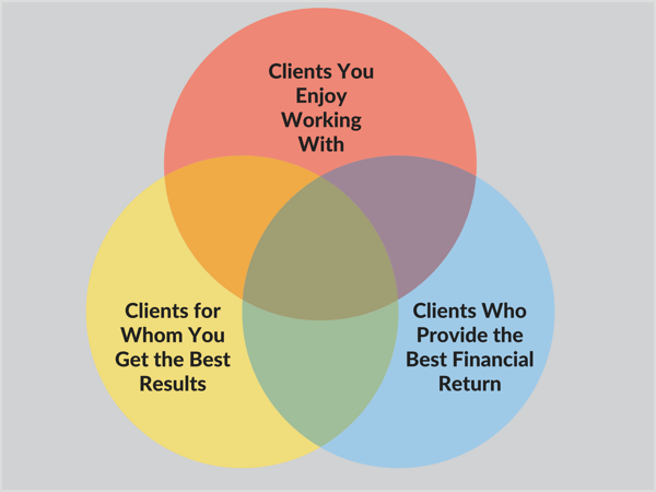 Finding prospects at the intersection of three client types is the best and fastest way to grow your business.