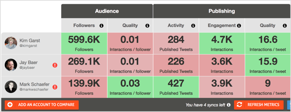 The free Twitter Report Card tool from Agorapulse lets you compare influencers' accounts in terms of their audience and engagement levels.