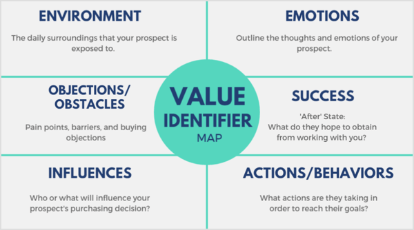 Use a value identifier map to determine what your prospect values most, what environments they're exposed to reguarly, and what influences them.