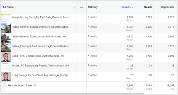 Here's a Facebook retargeting campaign with 12 different ads running simultaneously.