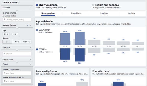 Reveal details about audience segments using Facebook Audience Insights.