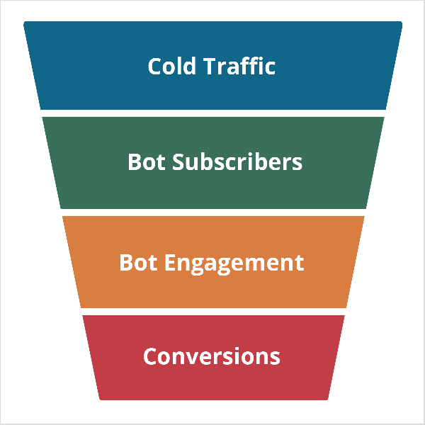 """This illustration shows a trapezoid that's wider on top than on the bottom. It represents a marketing funnel that uses a Facebook Messenger bot. The shape is divided into four sections, which from top to bottom are blue, green, yellow, and red. The blue section is labeled """"Cold Traffic"""" in white text. The green section is labeled """"Bot Subscribers"""". The yellow section is labeled """"Bot Engagement"""". The red section is labeled """"Conversions"""". Mary Kathryn Johnson owns a business focused on creating Messenger funnels."""