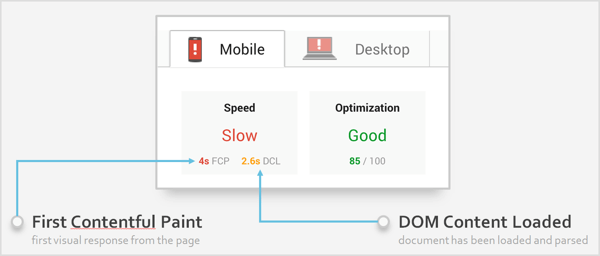 Speed is measured using two new abbreviations: FCP (First Contentful Paint) and DCL (DOM Content Loaded).