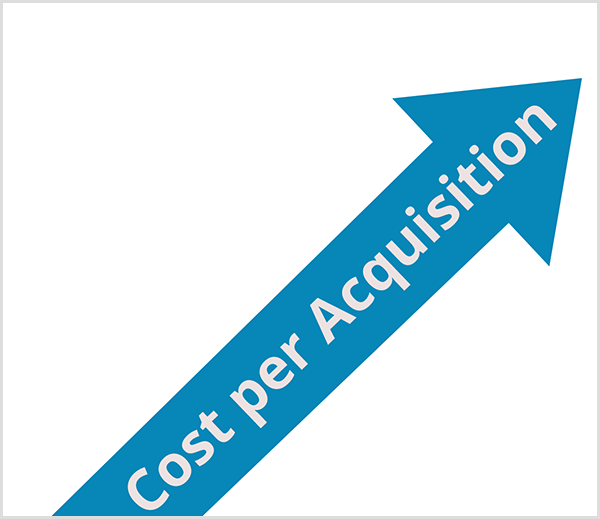 Ralph Burns says poor user value can increase cost per acquisition. A blue arrow points up and the words Cost Per Acquisition appear along the arrow's line in white text.