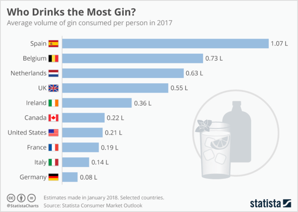 A quick search on Statista reveals relevant industry stats about who drinks the most gin.