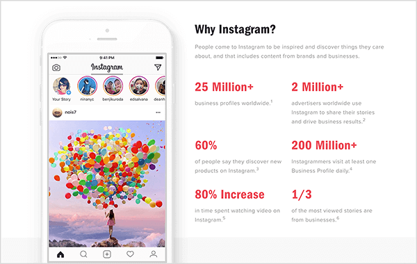 "This is a screenshot of Instagram user statistics for businesses from the Instagram blog. On the left is a photo of the Instagram feed in a white iPhone. Circles for Instagram Stories appear at the top, and a photo of a young girl standing on a mountain top overlooking the clouds and holding a bouquet of about a hundred different-colored balloons appears in the feed. On the right is the heading ""Why Instagram?"" Below the heading are stats in large red text followed by small gray text, which read from left to right, starting in the upper left, as follows: 25 Million+ business profiles worldwide, 2 Million+ advertisers worldwide use Instagram to share their stories and drive business results, 60% of people say they discover new products on Instagram, 200 Million+ Instagrammers visit at least one Business Profile daily, 80% Increase in time spent watching video on Instagram, and 1/3 of the most viewed stories are from businesses. Todd Bergin says that Instagram's high user participation makes Instagram a great place to network and grow your audience via live video."