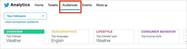 To find out more information about your Twitter audience, click the Audiences tab at the top of the page.