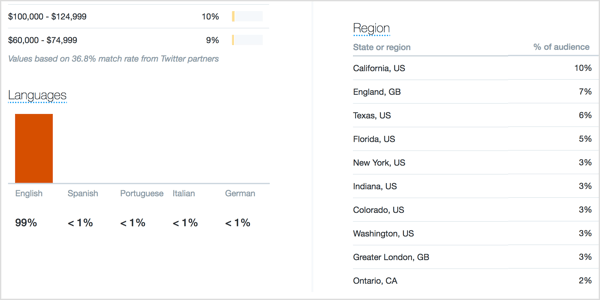 Click the Demographics tab and make a note of the country, language, and region of your audience.