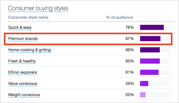 Click the Consumer Behavior tab to consumer buying styles data.