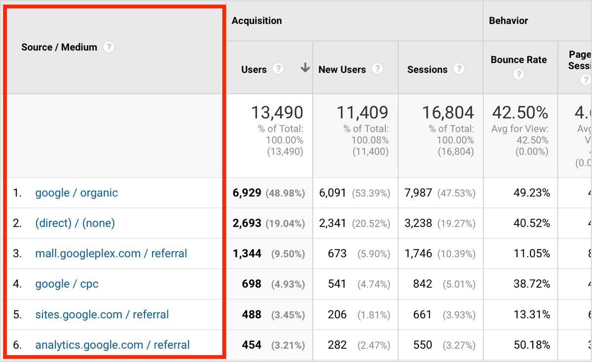 Image result for google analytics traffic