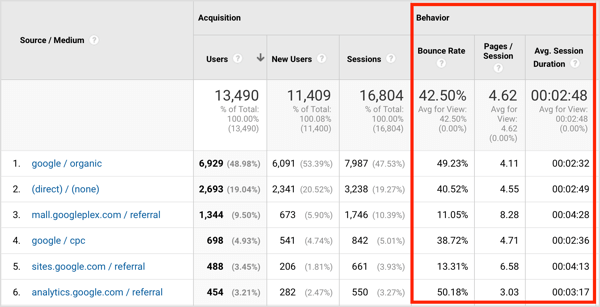 In the Behavior section of the Source Medium report, you can see the bounce rate, pages per session, and average session duration for this audience.
