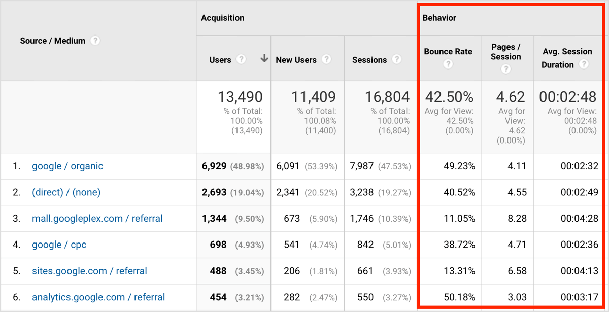 How to Track Social Media Traffic Using Google Analytics : Social