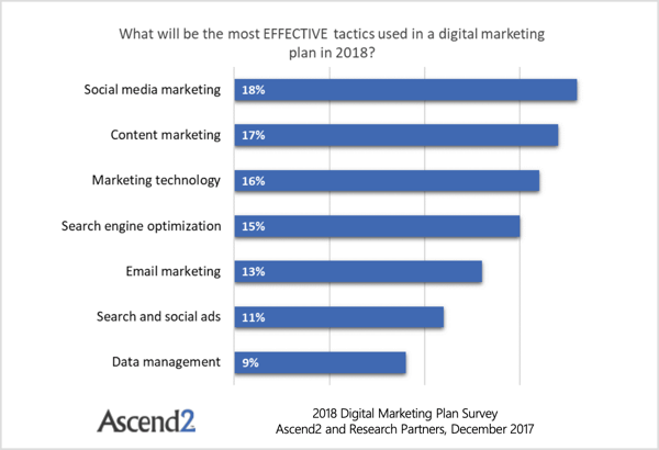 An Ascend2 survey reveals that email marketing has been overtaken by four things: SEO, marketing technology, content marketing, and social media marketing.