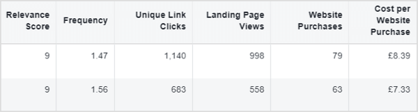 facebook ads with high relevance scores