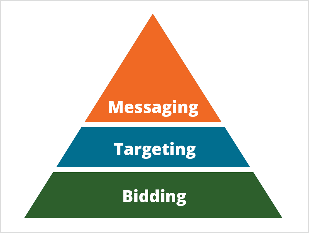 This is an illustration of Mike Rhodes' pyramid for the ways artificial intelligence is changing marketing. The pyramid is divided into three sections. The base of the pyramid is green with white text that says Bidding. The middle section of the pyramid is blue with white text that says Targeting. The top of the pyramid is orange with white text that says Messaging.
