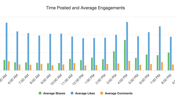 Example from Facebook Analyzer showing the best days to post content.