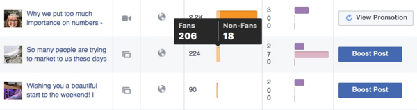 Recent posts metrics example showing reach broken down by fans and people who aren't yet fans of your page.