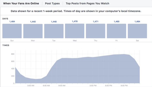 Facebook Insights When Your Fans Are Online tab.
