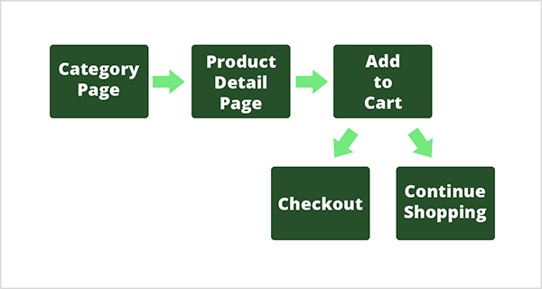 This is a flow chart of a customer journey for a product. Each step in the journey has a dark green box and white text. The first step is labeled Category Page, and a light green arrow points to the next step, which is Product Detail Page. Another light green arrow points to the third step, Add to Cart. From this step, the customer can do one of two things: Checkout or Continue Shopping. To illustrate this, two light green arrows point to two dark green boxes below the Add to Cart step. Chris Mercer illustrates this customer journey to explain how to choose the right goals to track in Google Analytics.
