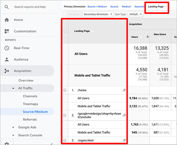 This is a screenshot of a Google Analytics report that shows landing pages. On the left, in the Acquisition area, All Traffic > Source/Medium is selected. At the top of the resulting report, Landing Page is selected and outlined in red to highlight the option and its location. A list of landing pages appears in the report's first column, highlighting where the list of landing pages appears.