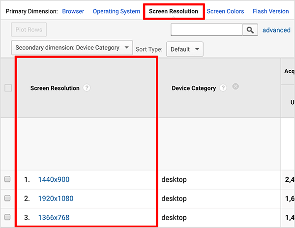 This is a screenshot of a Google Analytics report that shows what screen resolution users have. At the top, a Screen Resolution option is highlighted with a red box. The list of screen resolutions in the first column of the report is also highlighted with a red box.