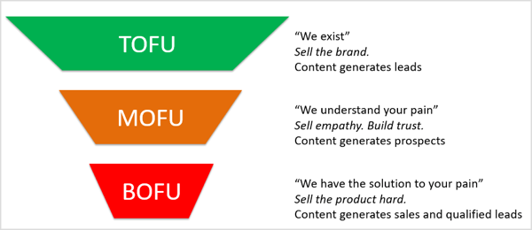 Graphic of TOFU (top of the funnel), MOFU (middle of the funnel), and BOFU (bottom of the funnel) models