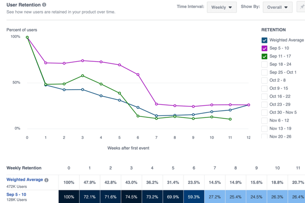 Example of the Retention tab in Facebook Analytics.