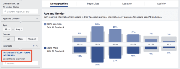Demographics for an interest based audience in Facebook Ads Manager.